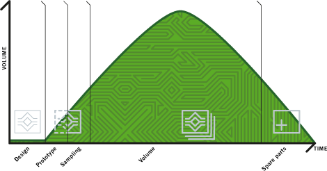 Graph showing the traditional way of producing PCBs
