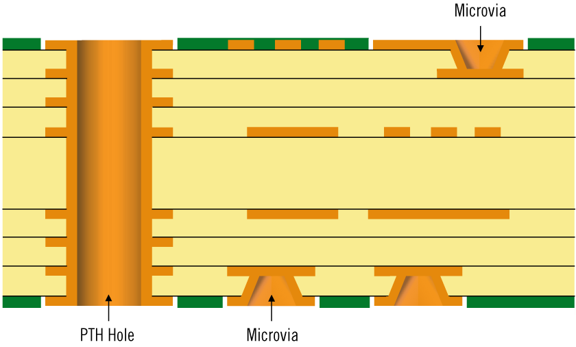 Type 1 HDI structure according to IPC-2226