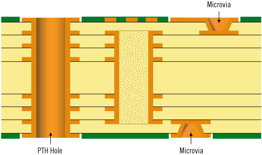 Type 2 HDI structure according to IPC-2226