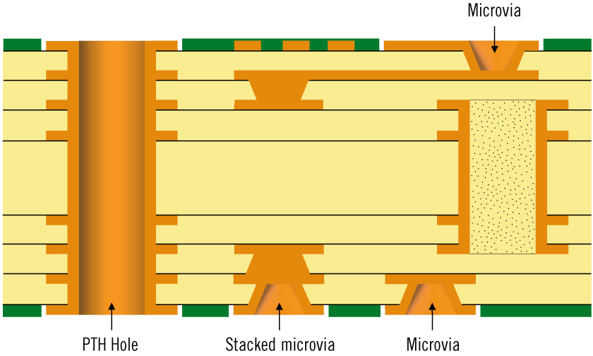 Type 3 HDI structure according to IPC-2226