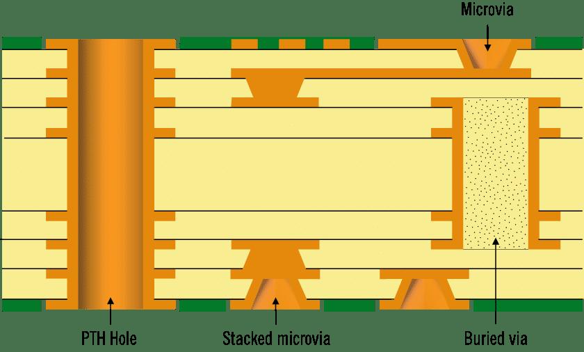 HDI-Leiterplatten   NCAB Group