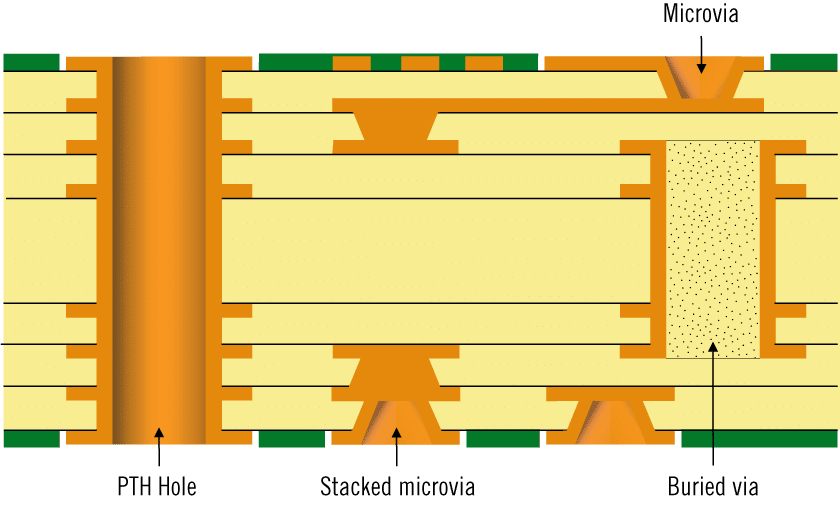 Illustration of a HDI PCB