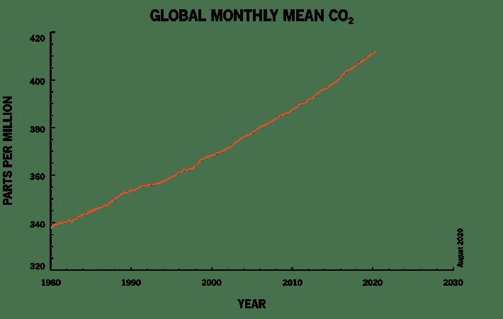 Graf som visar ett genomsnittligt månatligt medelvärde för koldioxid globalt.