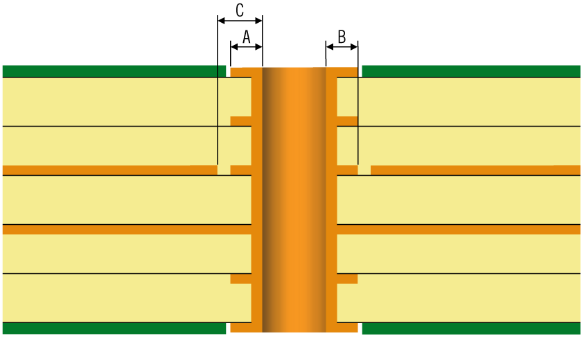 Illustrating pad size hole