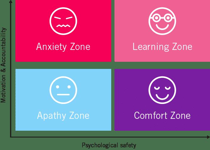 Diagram of psychological saftey