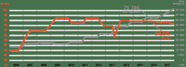 Delivery precision graph