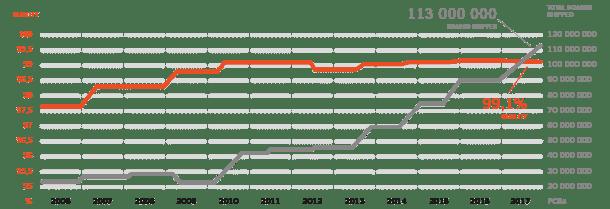 Quality graph