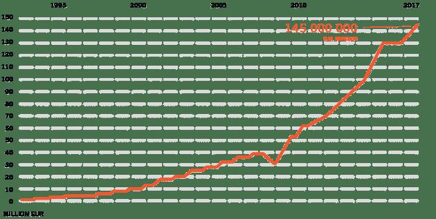 Stable financial development graph