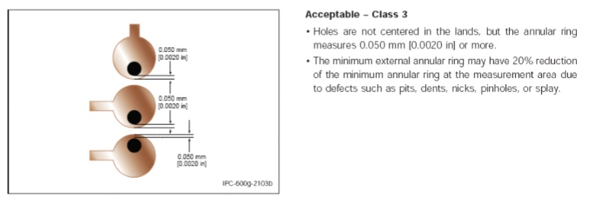 IPC class 3 - for example the relationship between the drill size and pad size drive the requirement for annular ring.