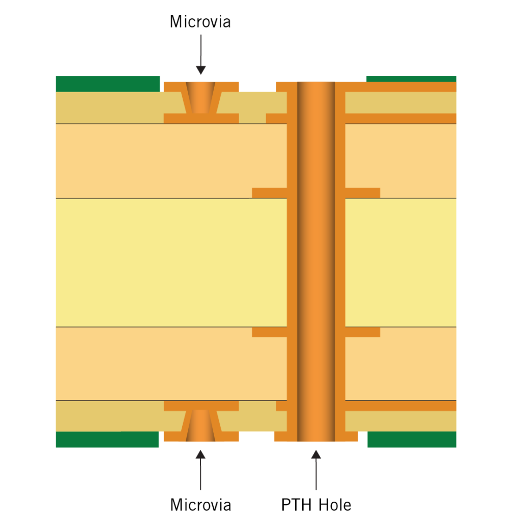 Type 1 HDI-PCB structure | NCAB Group