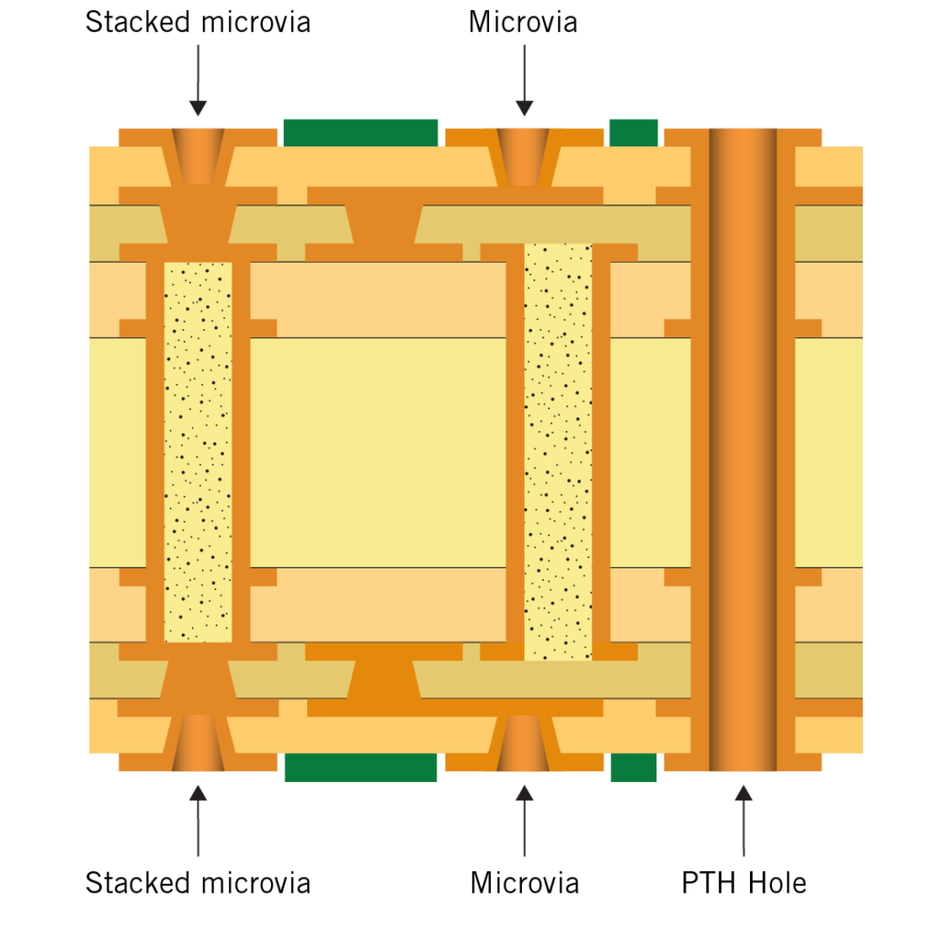 HDI-PCB Type 3 structure