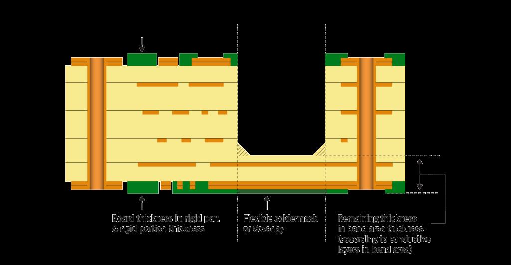 Semi-flex PCB - illustration   NCAB Group