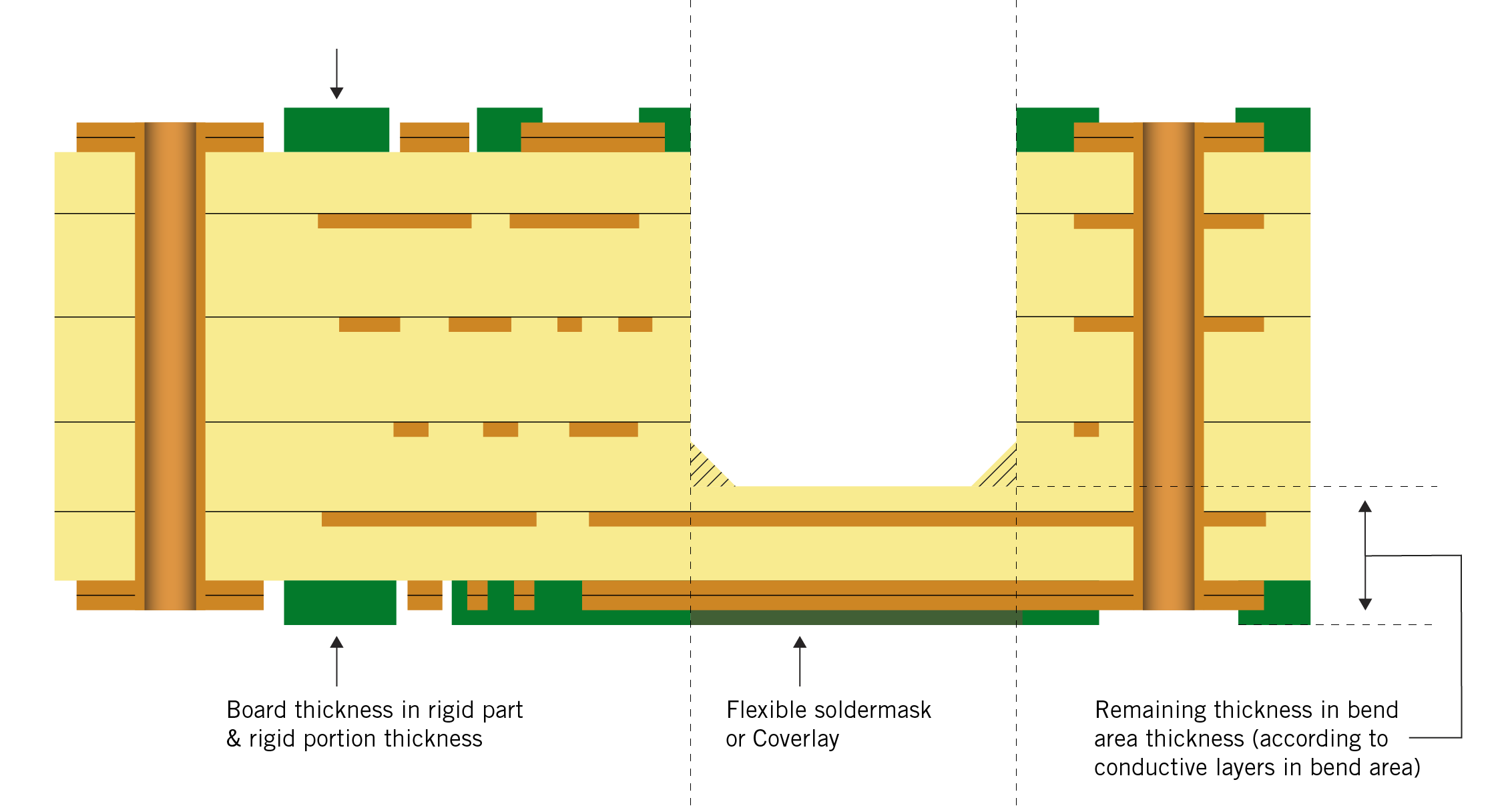 Illustration of the difference between semi-flex and rigid-flex