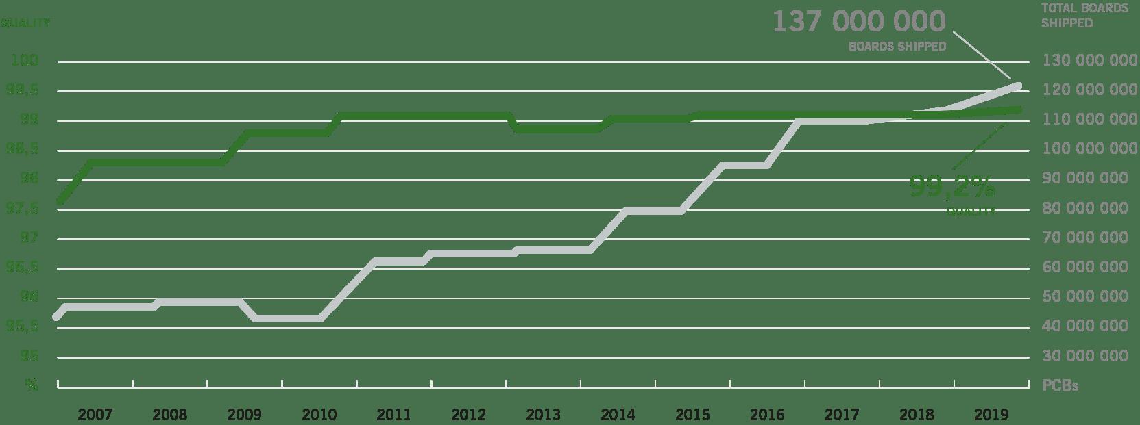 quality performance graph