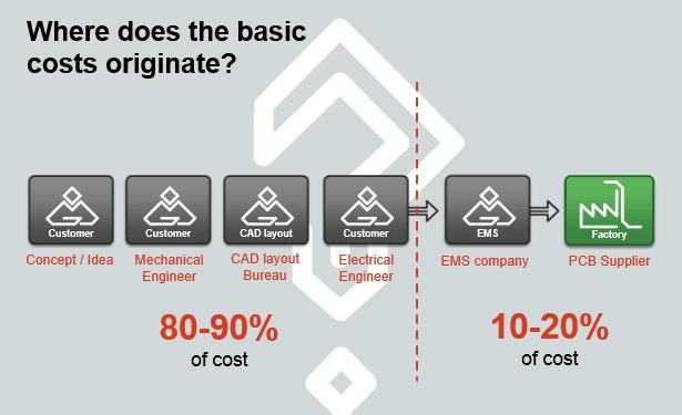 Description of where the basic costs for a PCB originates