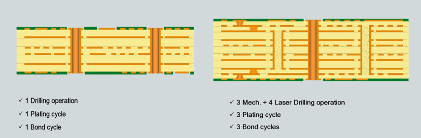 Illustrations showing different plating and bond cycles in a PCB