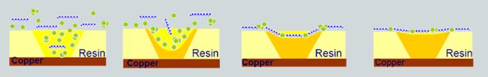 The copper vias filling process
