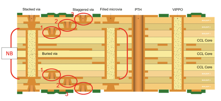 HDI circuit board - technical illustration | NCAB Group