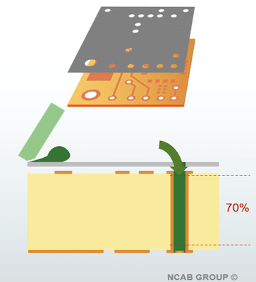 PCB screen printing process | NCAB Group
