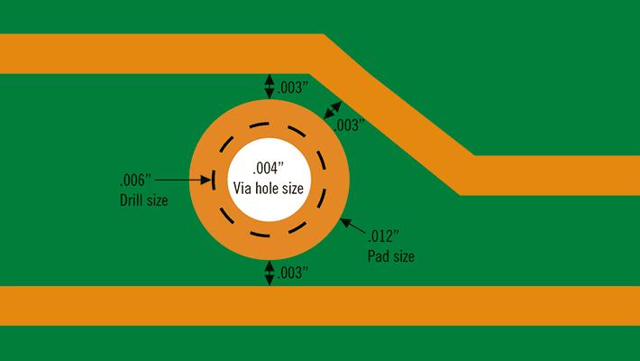 Graphics of via hole | NCAB